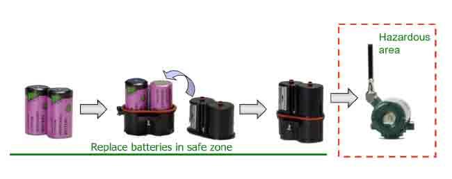 FIG.6 – Case de baterias