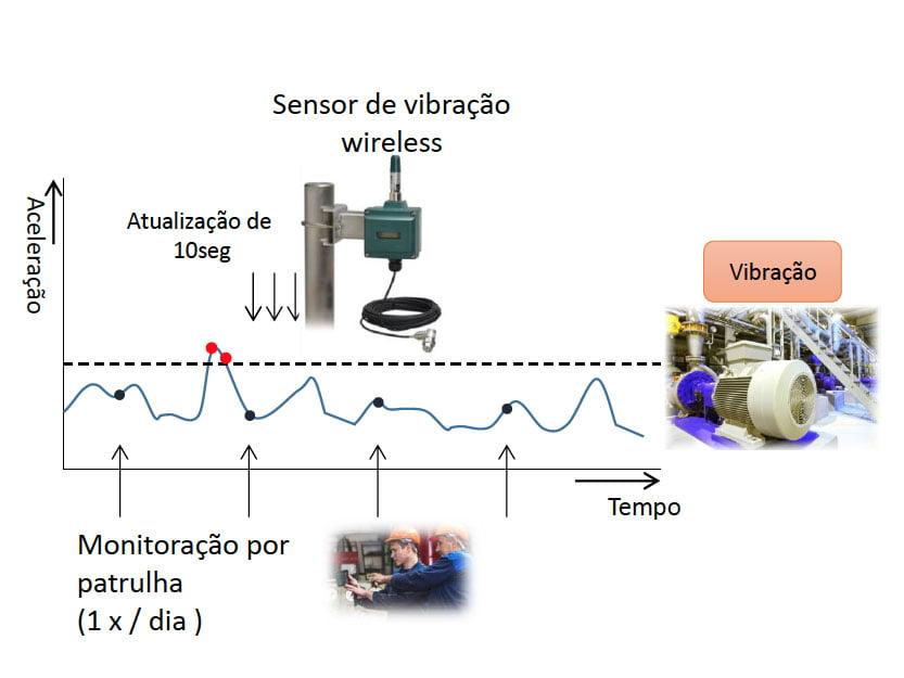 FIG.4 - Critério de Julgamento dos sensores de vibração.