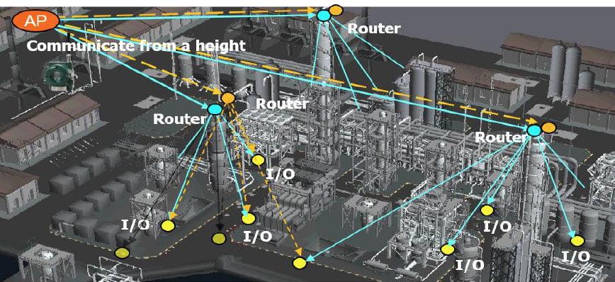 FIG.1 – Exemplo de comunicação em topologia SKY MESH