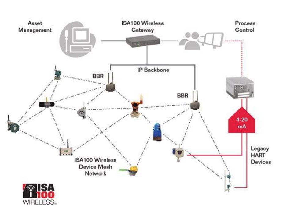 FIG.3 - Interoperabilidade de uma rede ISA100