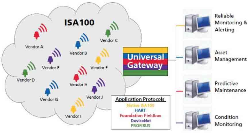 FIG.4 – Interoperabilidade entre instrumentos